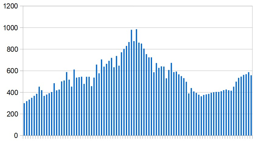 New Covid-19 cases in the UAE over the last three months. Seven-day rolling average, day by day.